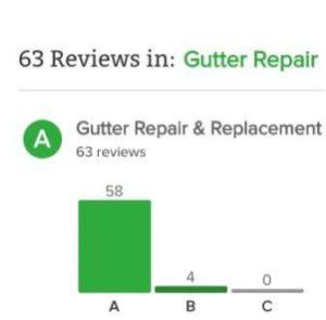 Fairfield County Gutter Repair